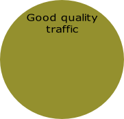 Good quality traffic