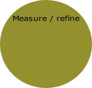 Measure / refine